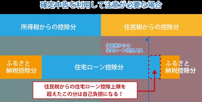 確定申告を利用した場合の説明図