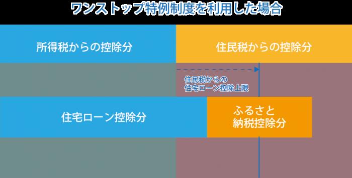 ワンストップ特例制度を利用した場合の説明図